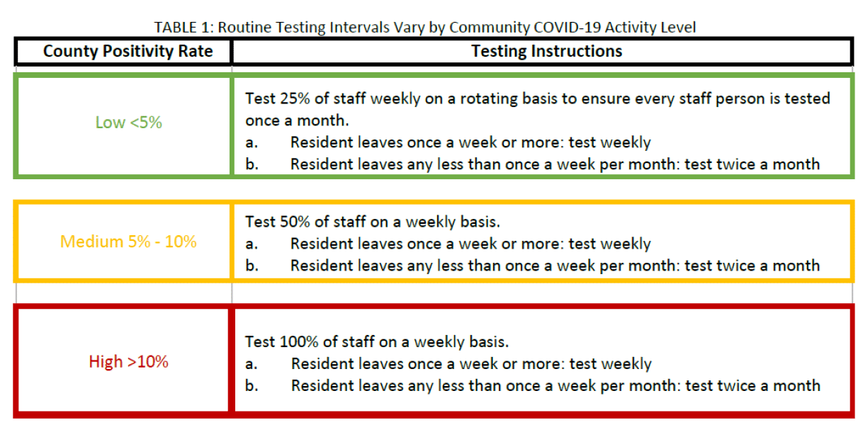 Testing Guidelines New Mexico Assisted Living