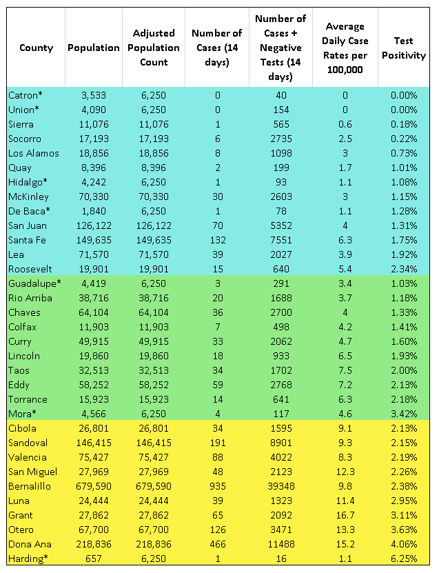 New Mexico COVID County Rates